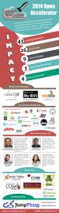 LaunchOklahoma 2014 Open Accelerator Infographic
